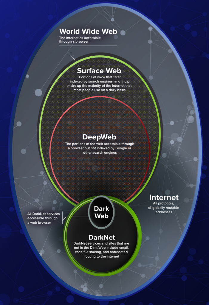 Darknet terminology definitions of the darknet the dark web and darknetposterr7cutoff ccuart